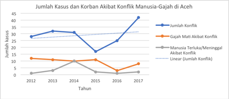 <p>Chart 1. Cases of human and elephant conflicts in Aceh in 2012-2017.</p>