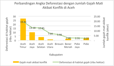 <p>Chart 2. Comparison between deforestation in elephant habitat in 2001-2016 and the number of elephant death due to conflict in 2012-2017.</p>