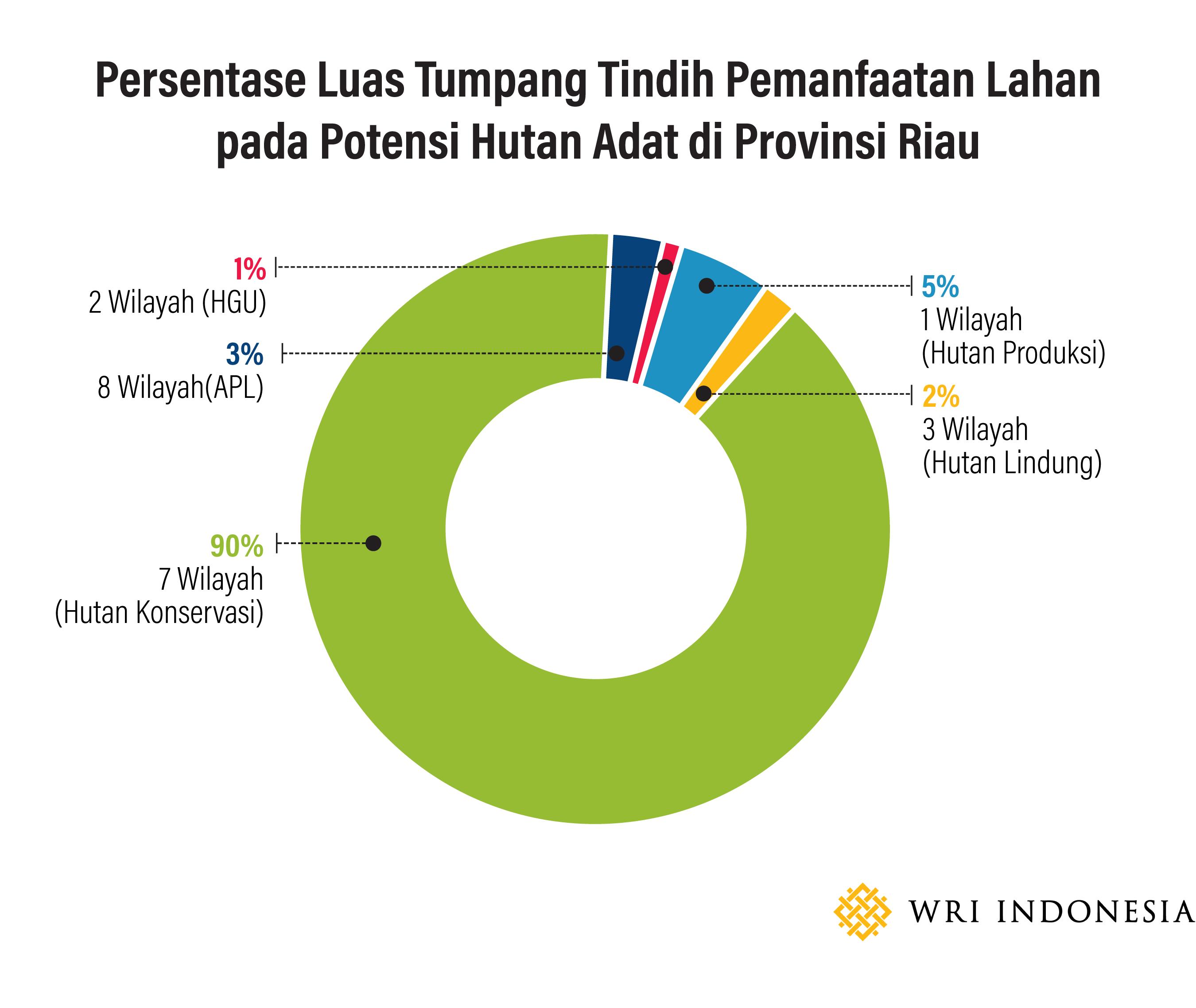 3 Contoh Kasus Konflik Lahan Dan Bagaimana Kebijakan Satu Peta Dapat Memperbaikinya Wri Indonesia