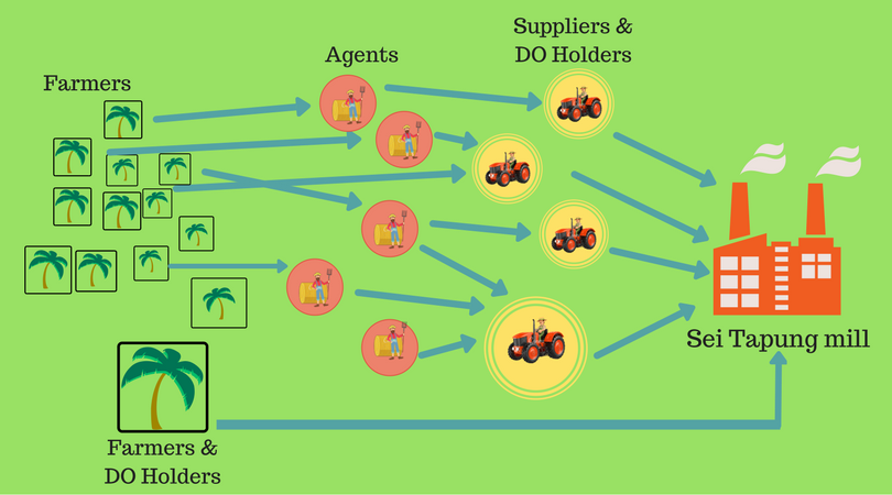 <p>Illustration of Third party FFB sourcing.</p>