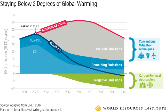 <p>Note: This is a notional scenario consistent with an at least 66 percent chance of limiting global warming to below 2°C. Some residual gross greenhouse gas emissions (both CO2 and non-CO2) will remain at the end of the century even with ambitious climate action because they are too difficult or costly to remove entirely. Once negative emissions exceed those that remain net zero emissions is reached. Faster and/or deeper emission reductions could reduce the role for carbon removal; slower and/or weaker emission reductions would increase the need for carbon removal.</p>